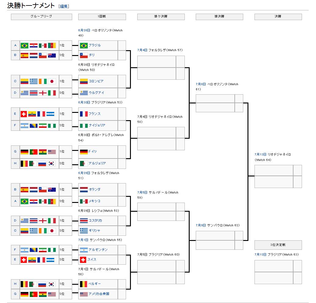 決勝トーナメント (Wikipedia)